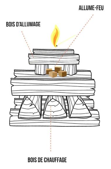 schéma allume feu de bois