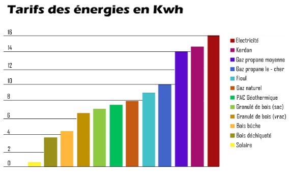 Tarif-énergie-en-kwh