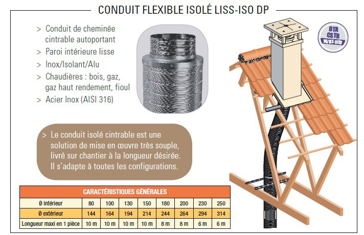 Liss Iso Dp Au Metre Liss Iso Dp 250 316 Coupe 1 M Fumisterie