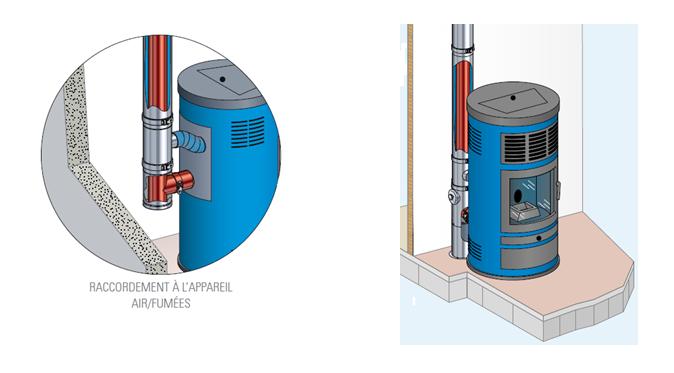 Comment brancher un po le granul s en ventouse murale fumisterie - Comment brancher un tuyau de gaz ...
